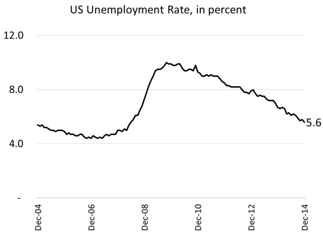 US Unemp Rate