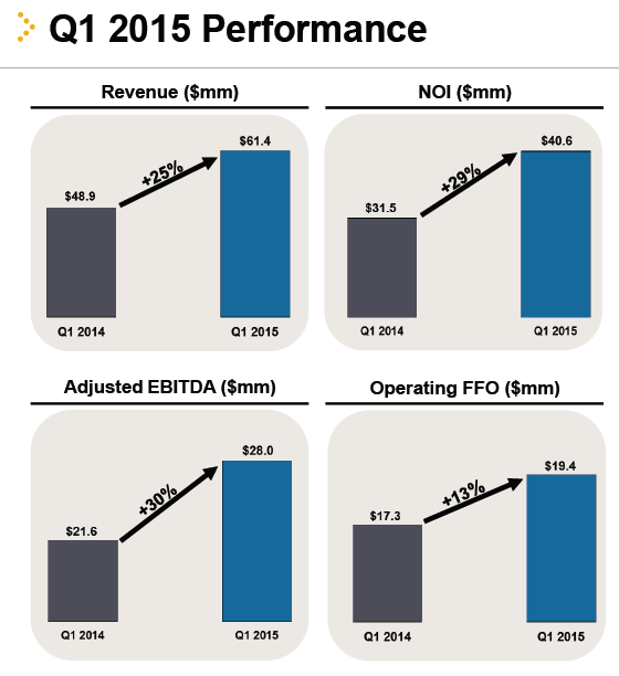 Q1 15 Performance