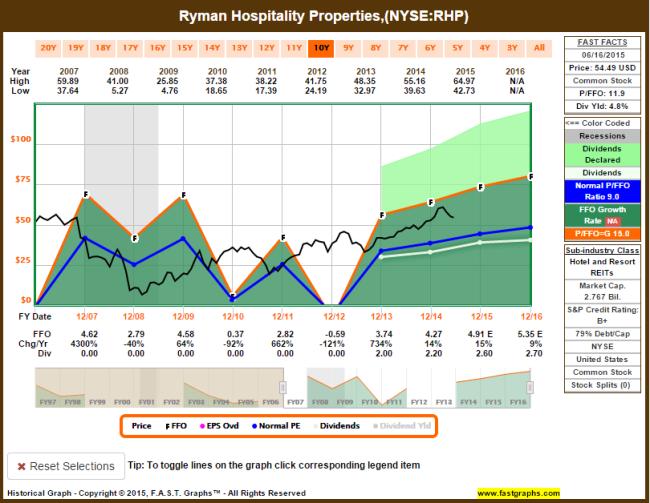 Fast Graphs
