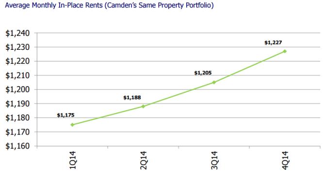 average monthly rent