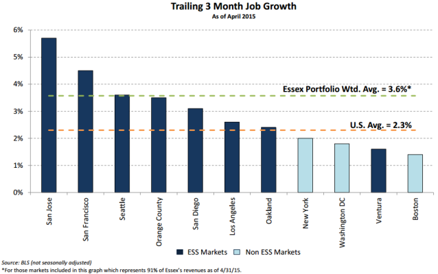 ess job growth