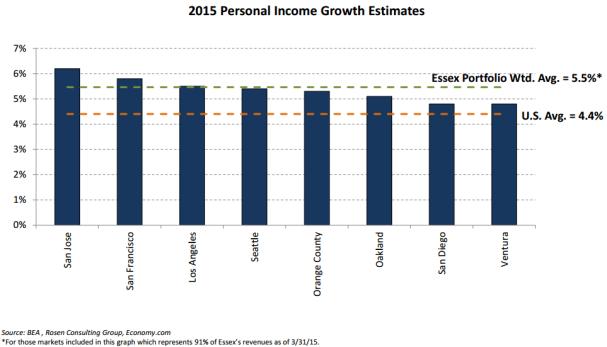 ess personal income