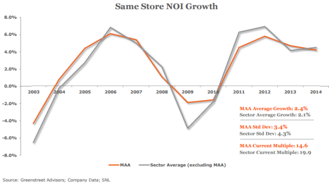 maa same store noi growth