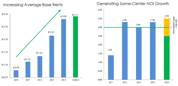 rpt average base rents