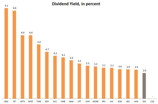ess div yield